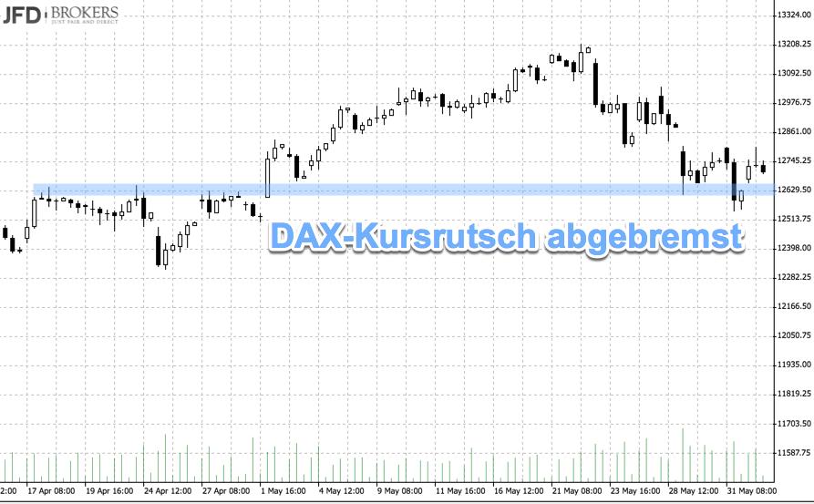 DAX-Kursrutsch abgebremst an Bereich 12.600