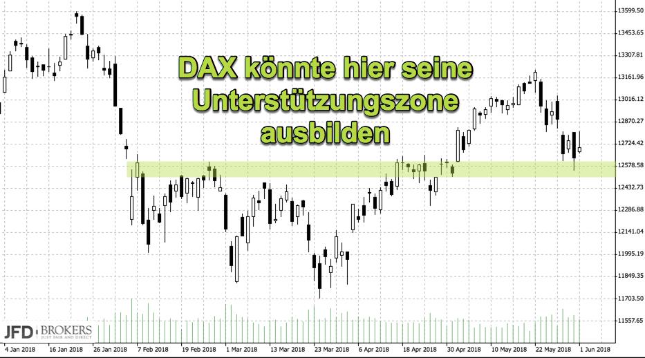 12600 Punkte im DAX langfristig wichtig Marke