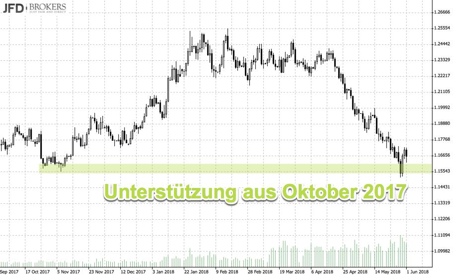 EUR/USD an Unterstützung aus Oktober 2017