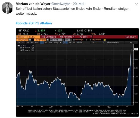 Twitter-Beitrag zu Italien-Bonds