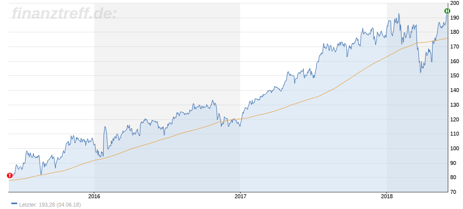 Langfristige Aktienentwicklung von Facebook