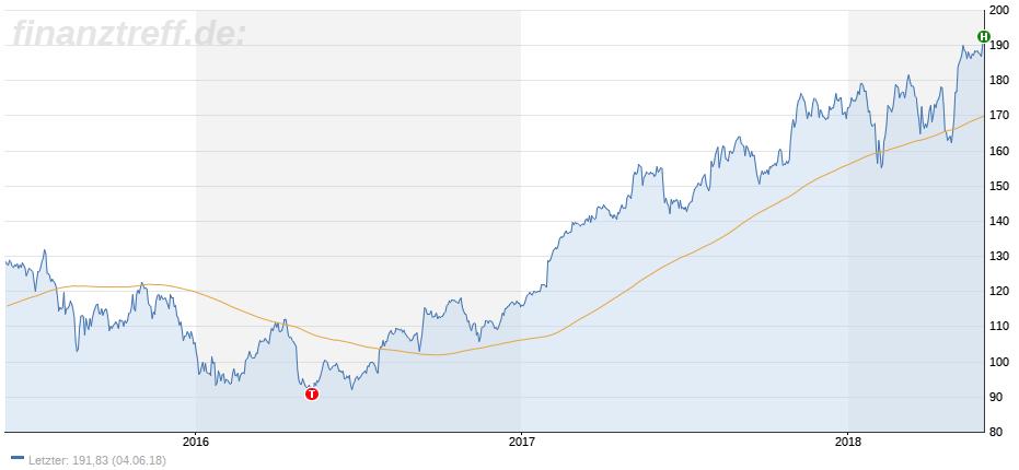 Langfristige Aktienentwicklung von Apple am Allzeithoch
