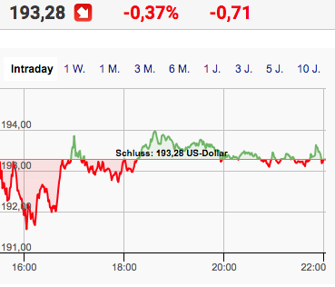 Facebook intraday am Tag der Apple-Konferenz