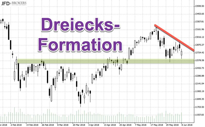 Dreiecks-Formation im DAX Tageschart