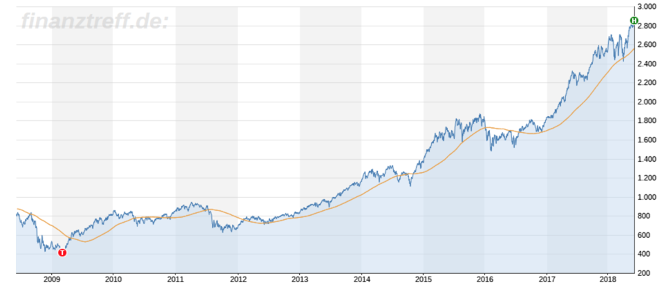 Chartbild TecDAX 10 Jahre mit 200-Tagelinie