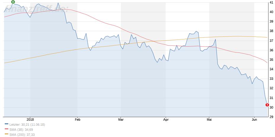 Indikatoren (Durchschnitte) im Chartbild der Post AG Aktie