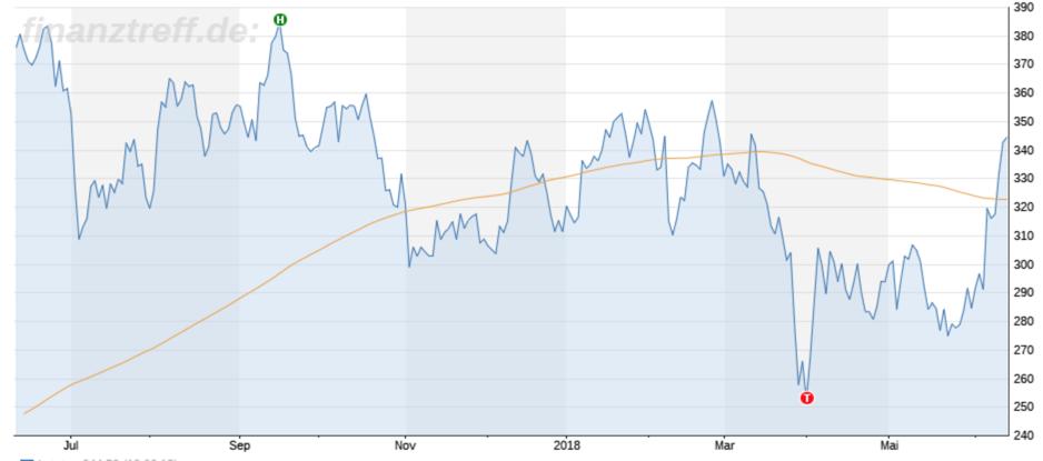 Chartbild Tesla Aktie 1 Jahr an der Nasdaq
