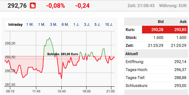 Tesla Aktie intraday in Deutschland