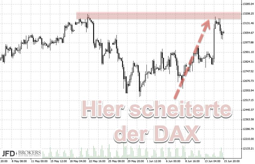 Bisheriger Widerstand im DAX 13.200