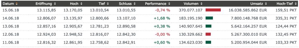 Wochenübersicht der DAX-Handelstage mit Volumen