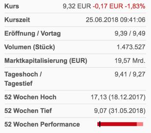 Aktuelle Kennzahlen Deutsche Bank AG