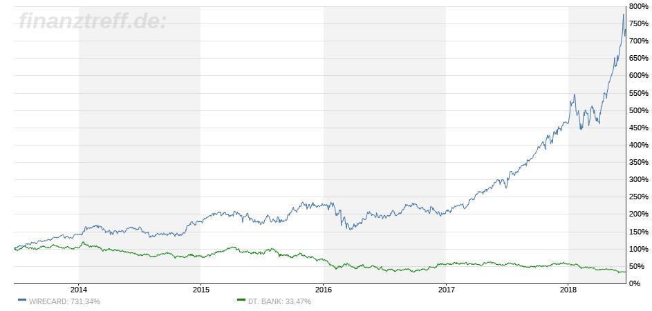 Direkter Vergleich 5 Jahre Wirecard vs. Deutsche Bank