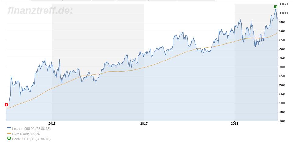 Aktienchart Alphabet (Google) 3 Jahre mit Aufwärtstrend