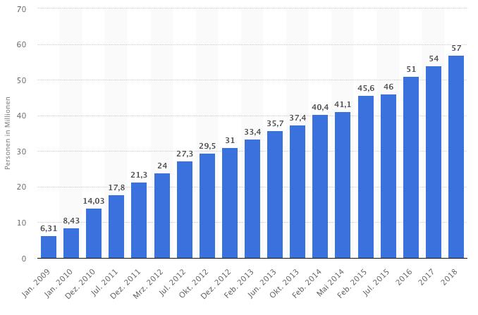 Statistik zur Verbreitung von Smartphones