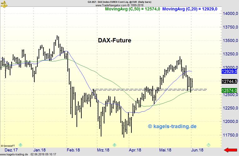 DAX-Future im Tageschart mit Unterstützung