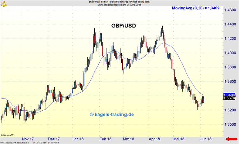 GBP/USD Chart Tagesbasis