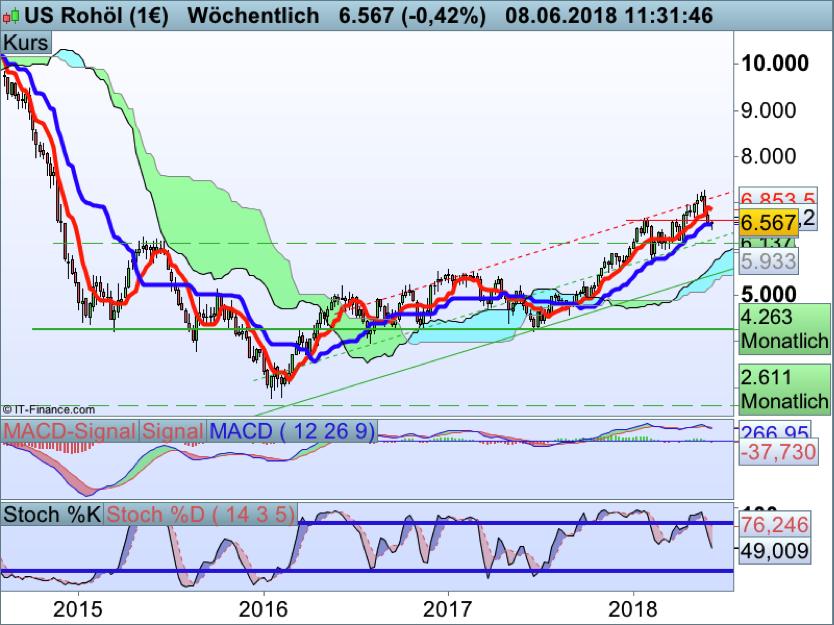 Verkaufssignal im Wochenchart? US-Rohöl im Chartbild