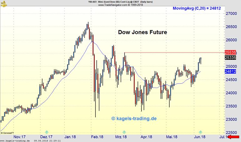 Dow Jones Future mit Aufwärtstrend im Wochenchart