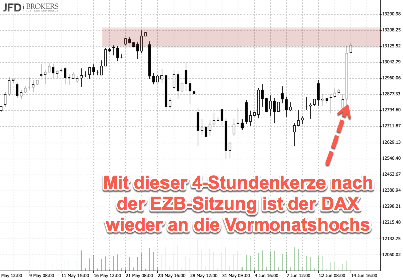 EZB-Impuls im DAX-Chart gut sichtbar