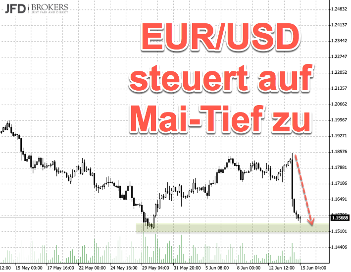 Pendant zum DAX: EUR/USD fällt rapide