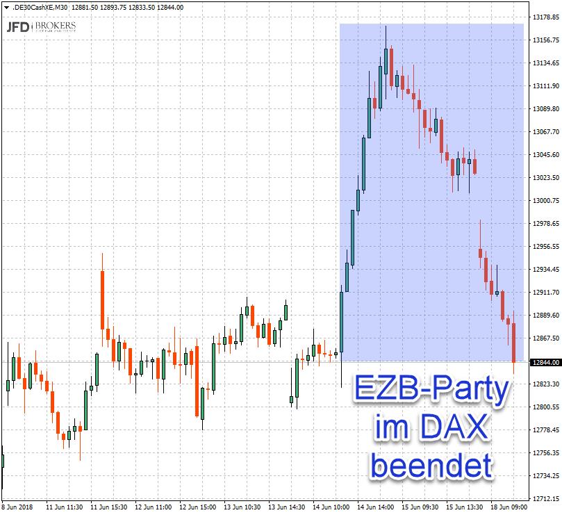DAX-Abverkauf des EZB-Sitzung-Ausbruchs