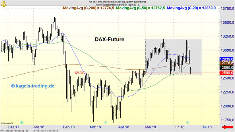 DAX-Future in Trading Range beim Wochenchart