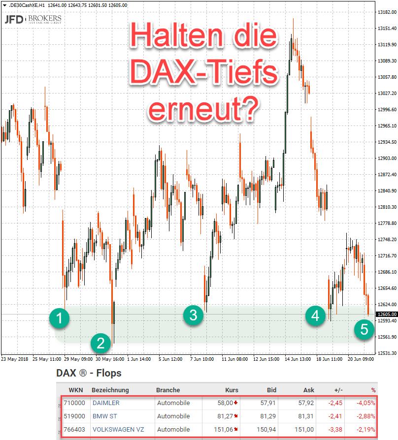 Auto-Aktien drücken DAX auf Monatstief