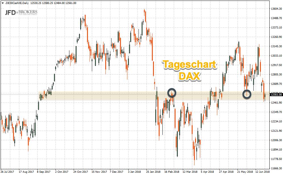 DAX-Tageschart zeigt mögliche Ziele auf