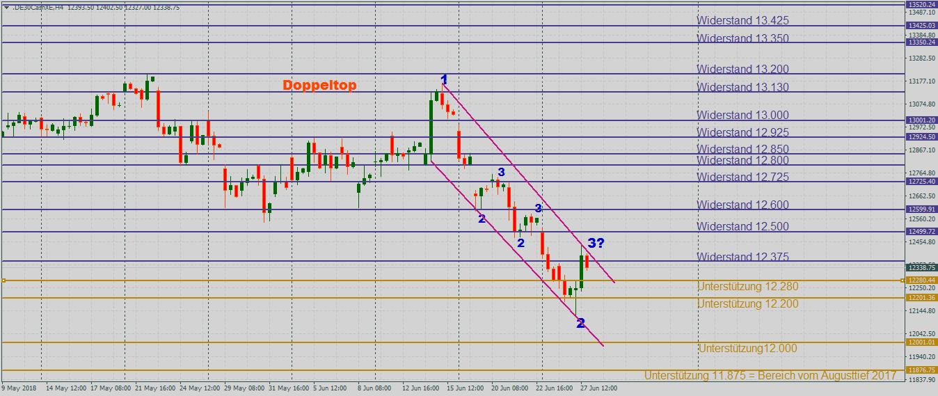 DAX zwischen fallenden Trendlinien im 4-Stundenchart
