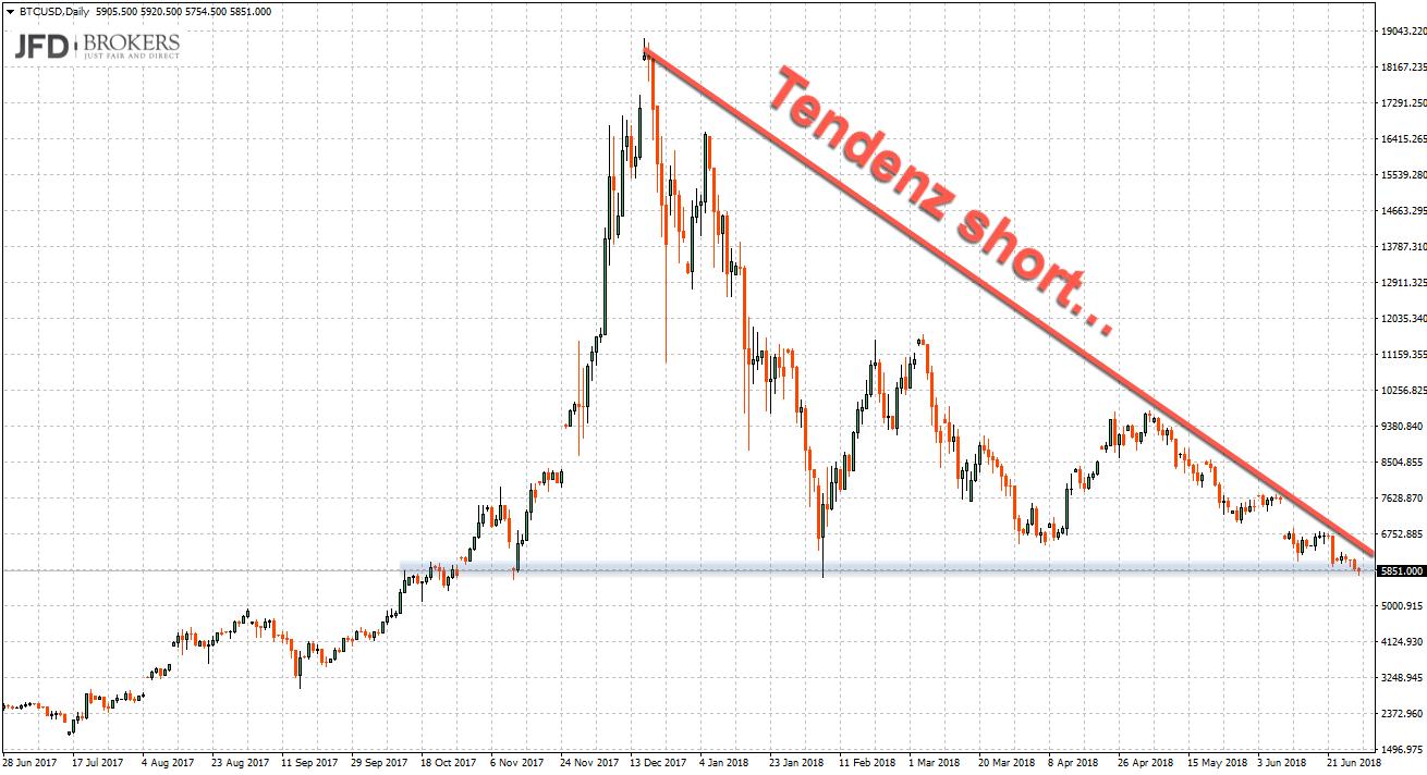 Zuspitzung der Situation im Chartbild BTC/USD