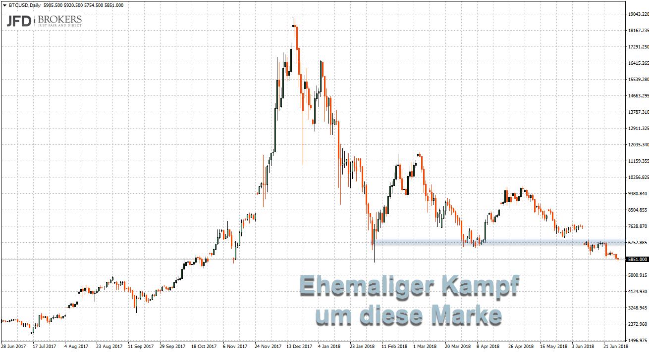 Bitcoin mit Unterstützung bis vergangene Woche im Chart