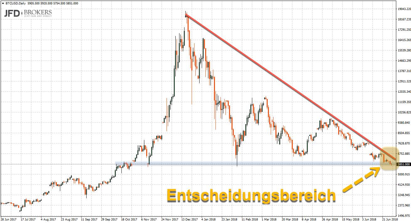Ausbruch im Bitcoin erwartet - wohin geht dieser?