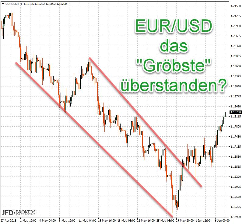 EUR/USD überwindet Abwärtstrend: Kaufsignal für Trader