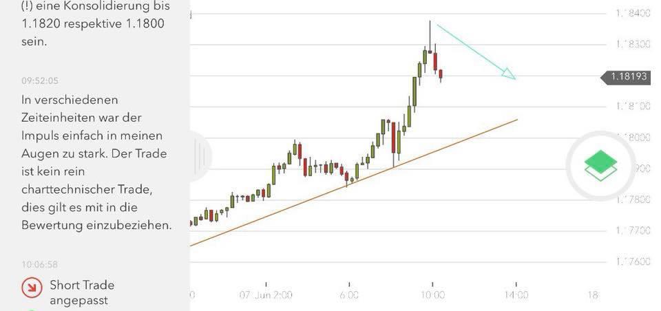 Umsetzung Trading-Plan im Forex EUR/USD auf nextmarkets