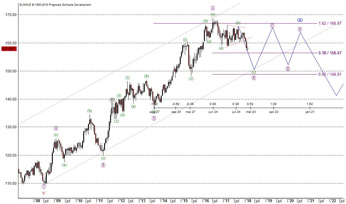FGBL-Chart nach Elliott-Wellen