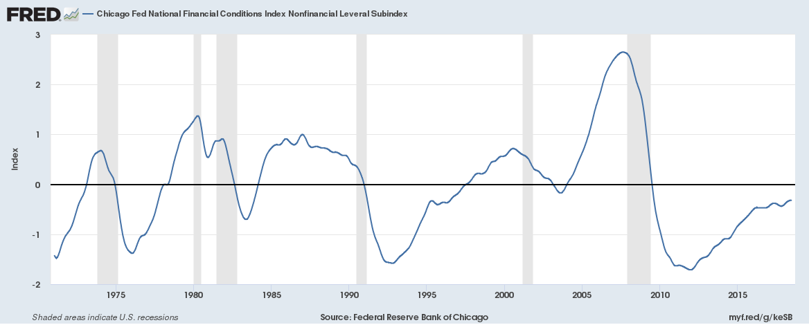 Chicago Fed National Financial Conditions Index Nonfinancial Leverage Subindex