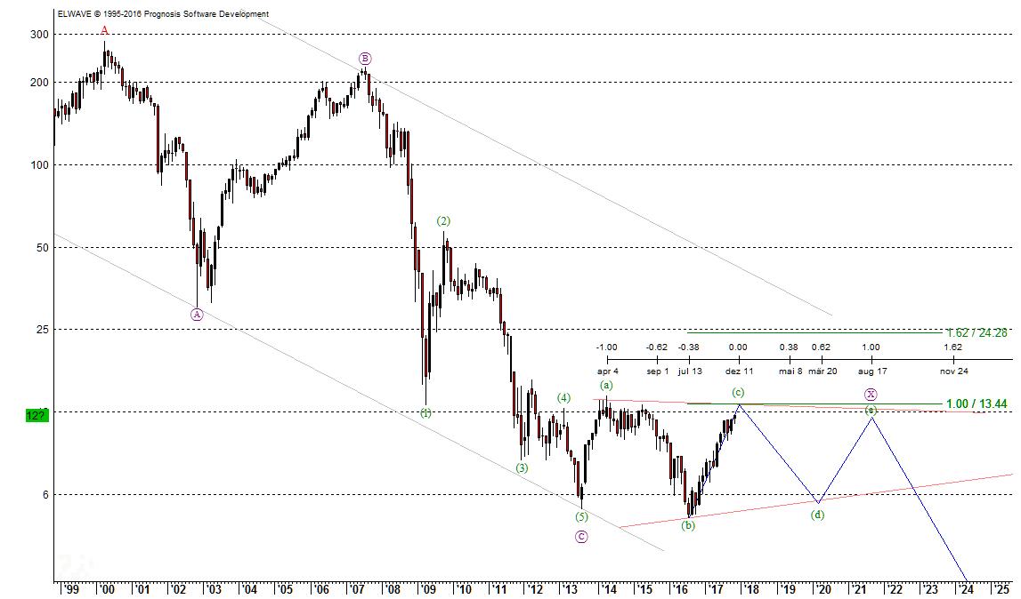 Commerzbank-Aktie Elliott-Wellen-Prognose aus 2017 wurde erfüllt