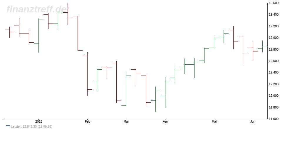 Trading-Chart im DAX - Balkenchart wöchentlich