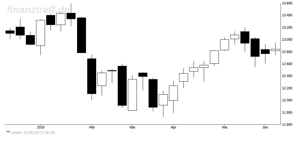 Trading-Chart im DAX - Kerzenchart wöchentlich