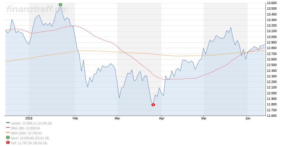 Trading-Chart im DAX - Linienchart