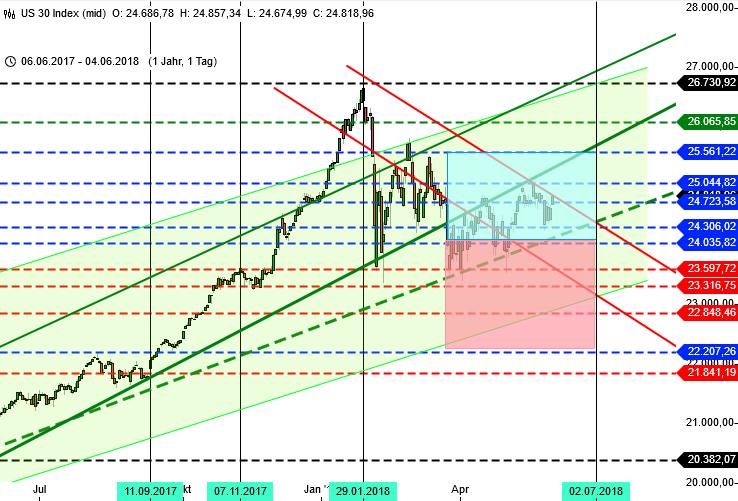 Chartbild Dow Jones, Zeitraum 1 Jahr und Tageschart