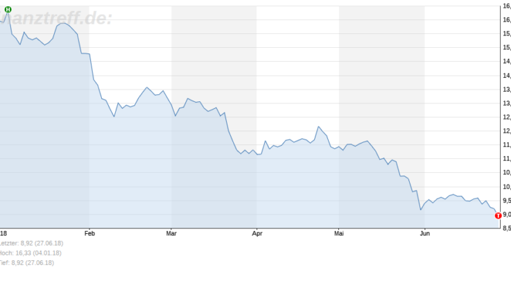 Deutsche Bank-Chart