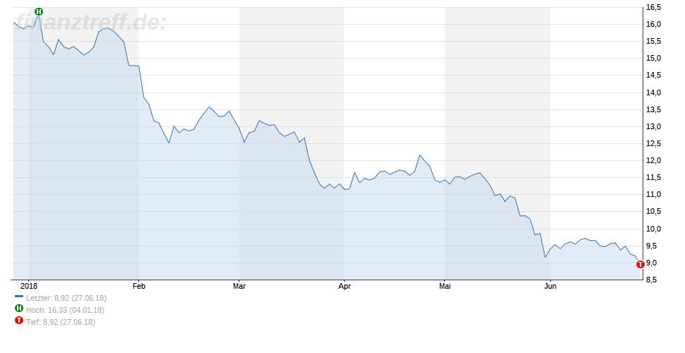 Chart mit Allzeittief bei der Deutschen Bank