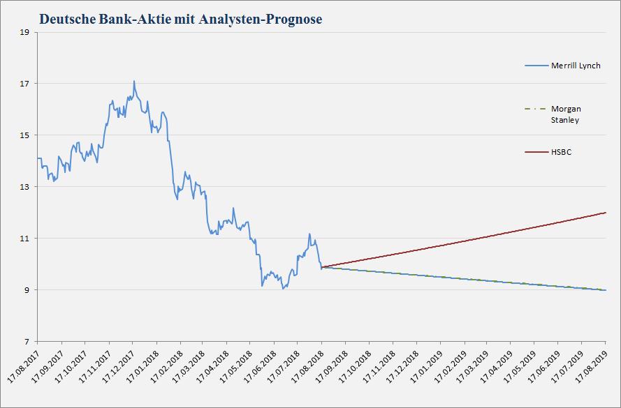 Deutsche Bank Analystenstimmen und Kursziele vom 17.08.2018