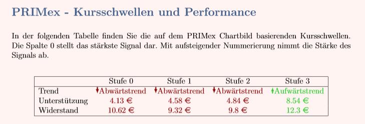 E.ON-Aktie mit PRIMex-Chartanalyse Kursmarken