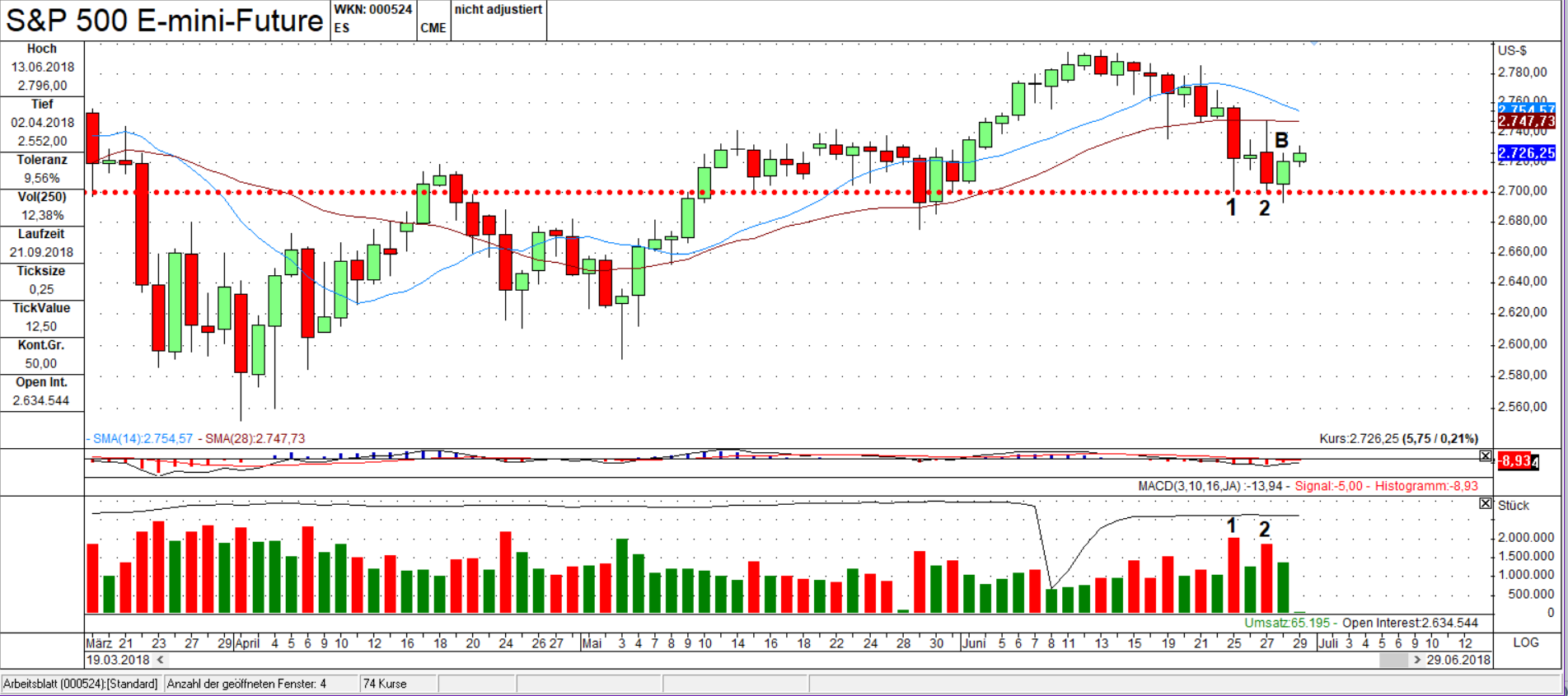 ES Candlestick Chart: Footprints 1&2 + Umkehrstab B