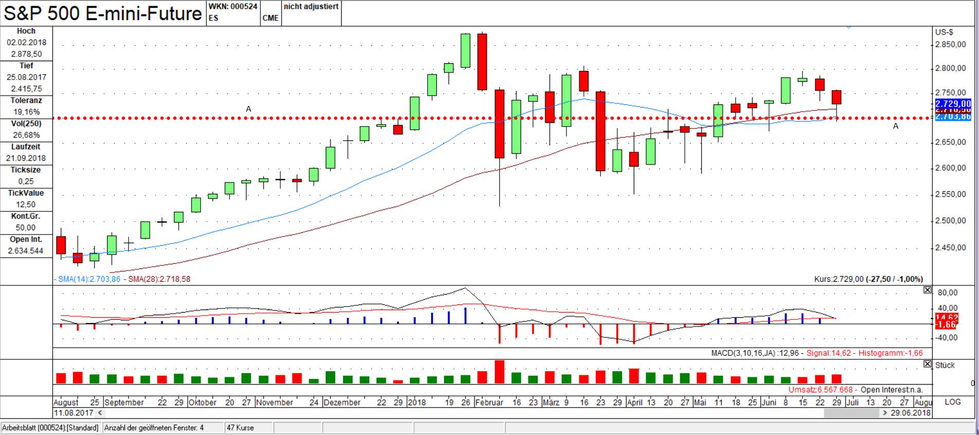 ES Bar Chart: Unterstützung A hat gehalten