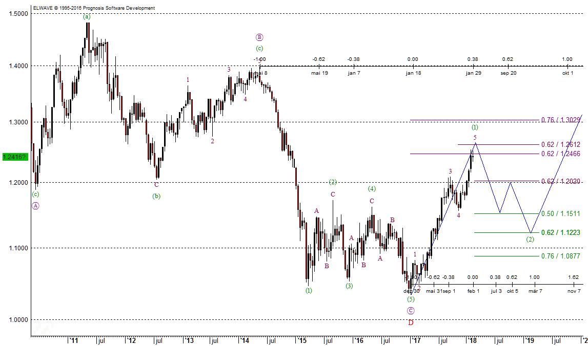 Elliott-Wellen-Chart des Euro zum Dollar