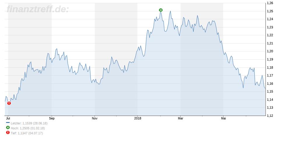 Chart des EUR zum USD vom 28.06.2018