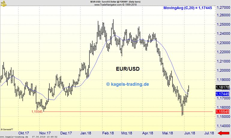 EUR/USD mit Aufwärtstrend